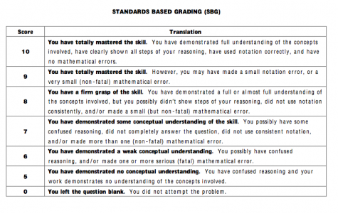 Standards based grading: helping or hurting?