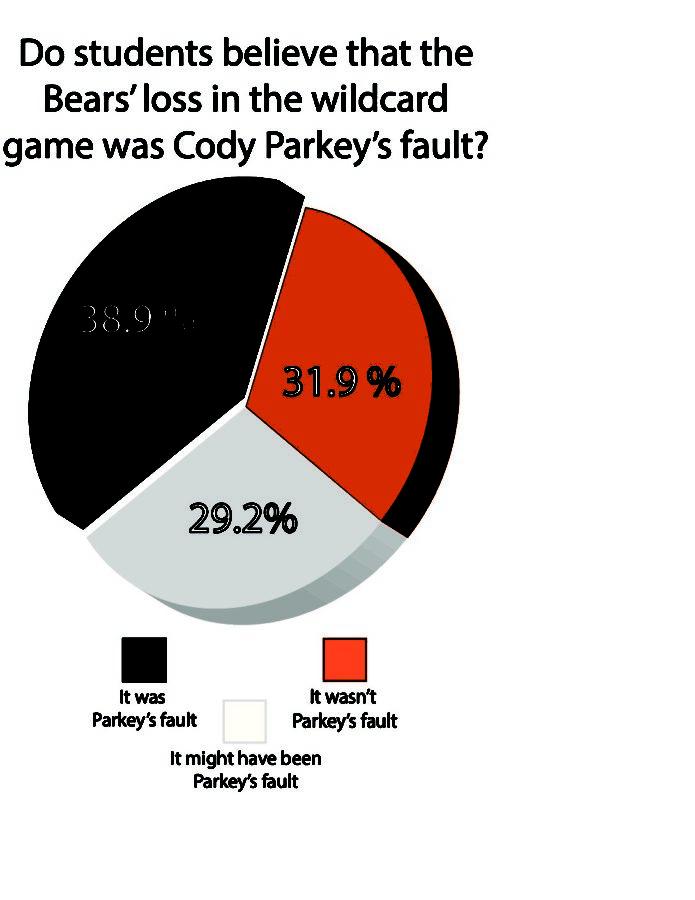 Cody+Parkey%3A+The+miss+heard+around+Vernon+Hills