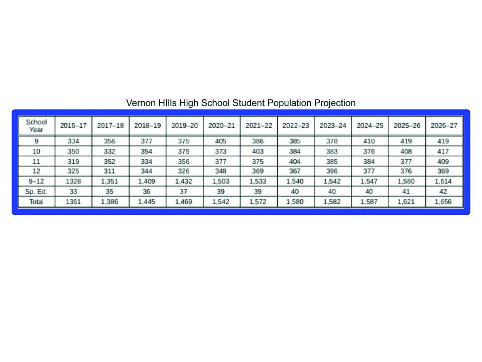 Vernon Hills High School student population projection.