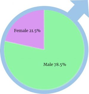 Graph Showing that there are 21.5% of females in applied tech classes and 78.5% males in the class.