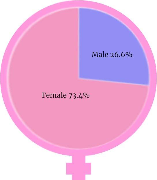 Elective enrollment split by gender