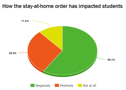 This pie chart shows how students have been impacted by the stay-at-home order. 59.1% report being affected negatively, while 29.5% reported being affected positively and 11.4% said they have not been affected at all.
