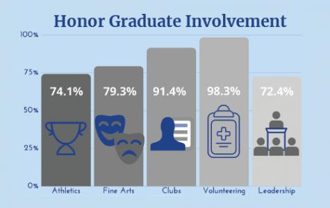 Chart of the involvement of honor graduates.