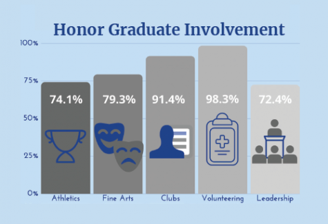 Chart of the involvement of honor graduates.