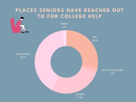 A survey of Seniors at VHHS revealed that despite Family/Friends being the most popular for College advice, many have turned to the CRC for support as a total of 28.3% respondents reported they reached out to the CRC.