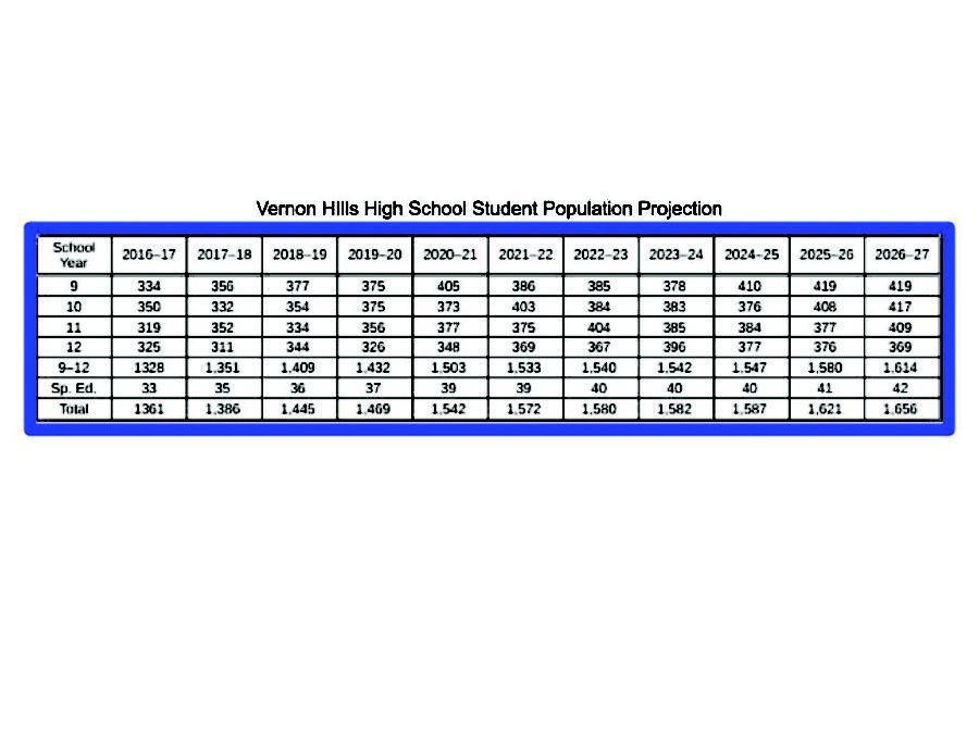 Vernon+Hills+High+School+student+population+projection.+