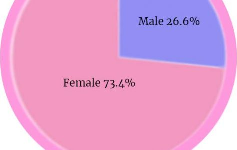 This graph shows that females make up 73.4% of family and consumer classes, while males only make up 26.6% of the class.