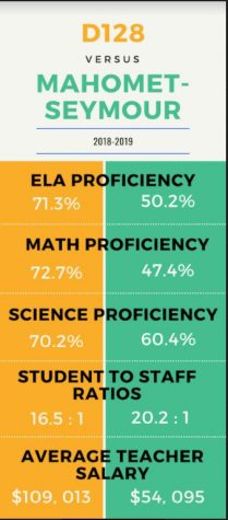 Graphic showing the differences in proficiency between D128 and Mahoment-Seymour